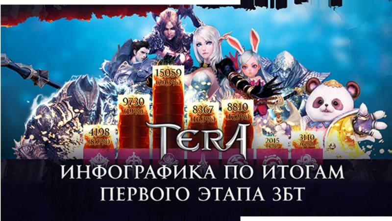 Російська TERA - інфографіка з ЗБТ